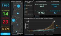 Ponto de Situação da Pandemia em 23 de Março de 2020 em Portugal (DGS)